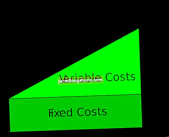 Az egységenkénti teljes gyártási ár kiszámítása