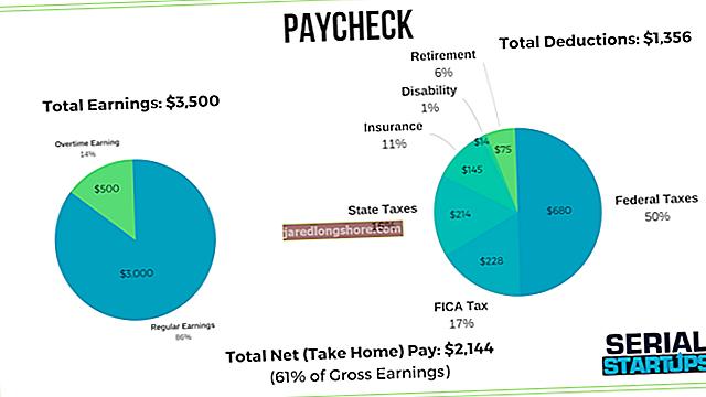 Kaip apskaičiuoti darbo užmokesčio mokesčius už viršvalandžius