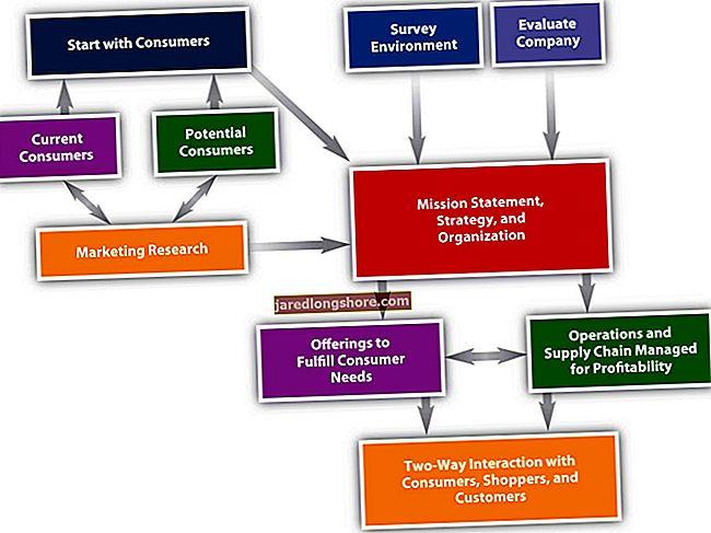 Rinkodaros strategijų, naudojamų prekei parduoti, pavyzdžiai