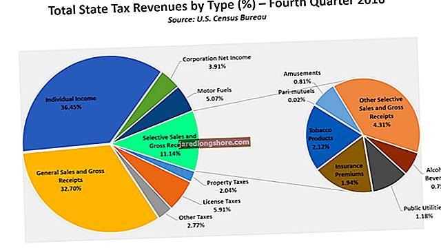 Hvordan finne totale salgsinntekter på Excel