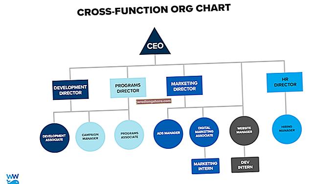 Hva er funksjonene til en avdeling for bedriftskommunikasjon?
