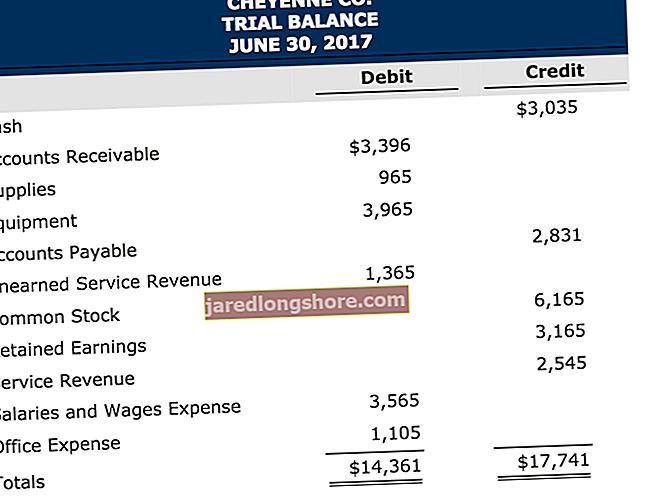 Πώς να μειώσετε τα κέρδη που διατηρούνται με χρέωση ή πίστωση
